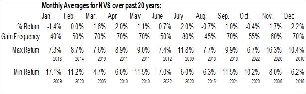 Monthly Seasonal Novartis A G (NYSE:NVS)