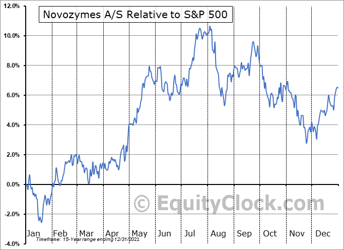 NVZMY Relative to the S&P 500