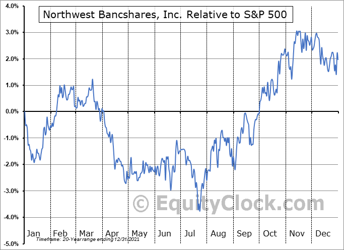 NWBI Relative to the S&P 500