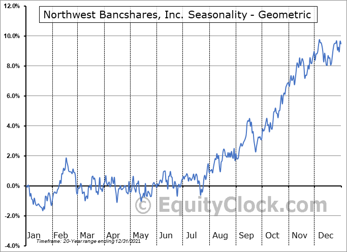 Northwest Bancshares, Inc. (NASD:NWBI) Seasonality