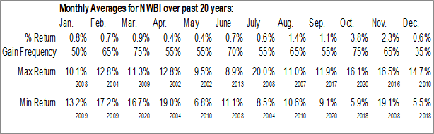 Monthly Seasonal Northwest Bancshares, Inc. (NASD:NWBI)