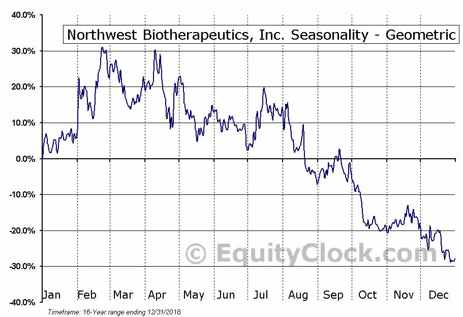 Northwest Biotherapeutics, Inc. (OTCMKT:NWBO) Seasonality