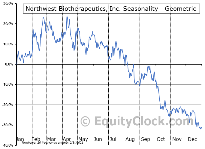 Northwest Biotherapeutics, Inc. (OTCMKT:NWBO) Seasonality