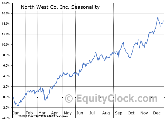 North West Co. Inc. (TSE:NWC.TO) Seasonality