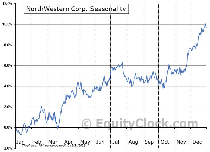 NorthWestern Corp. (NYSE:NWE) Seasonality