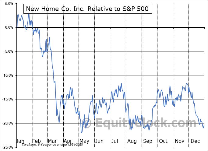 NWHM Relative to the S&P 500