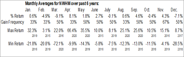 Monthly Seasonal New Home Co. Inc. (NYSE:NWHM)