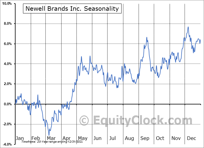 Newell Brands Inc. Seasonal Chart