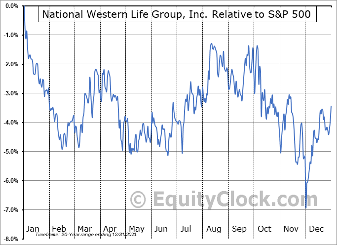 NWLI Relative to the S&P 500