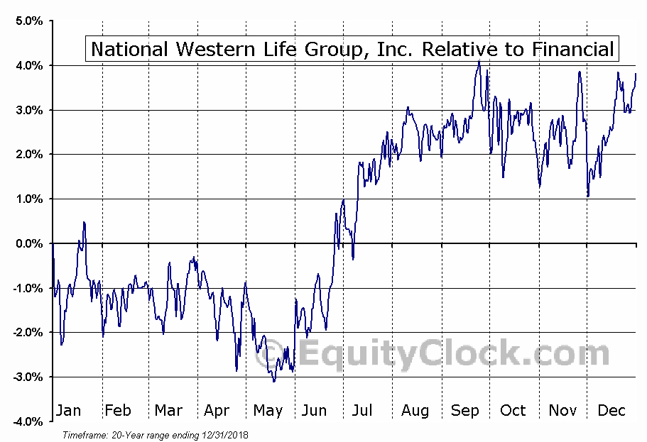 NWLI Relative to the Sector
