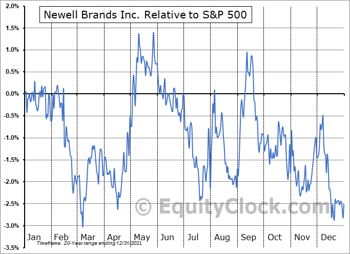 NWL Relative to the S&P 500