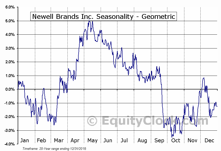 Newell Brands Inc. (NASD:NWL) Seasonality