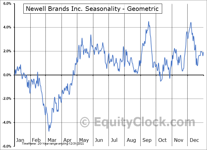 Newell Brands Inc. (NASD:NWL) Seasonality