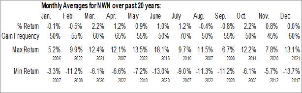 Monthly Seasonal Northwest Natural Gas (NYSE:NWN)