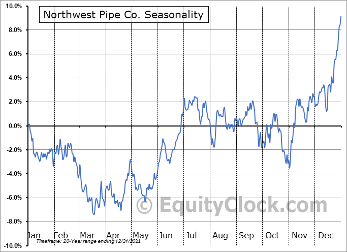 Northwest Pipe Co. (NASD:NWPX) Seasonality