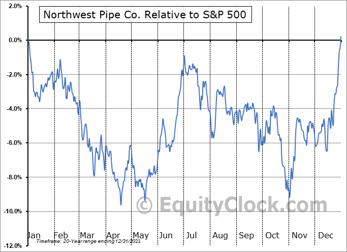 NWPX Relative to the S&P 500