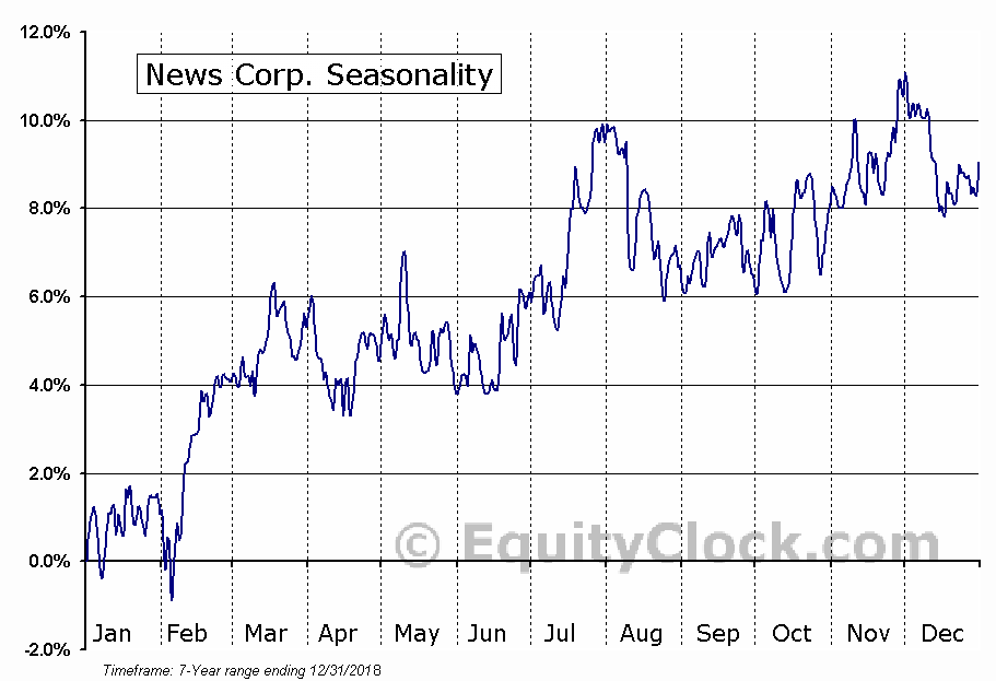 News Corporation (NWSA) Seasonal Chart