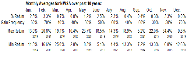 Monthly Seasonal News Corp. (NASD:NWSA)