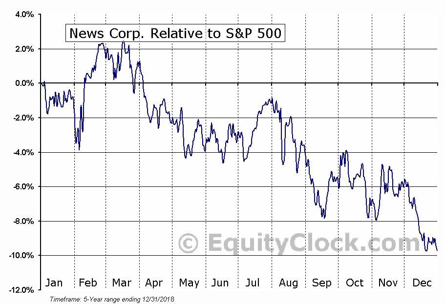 NWS Relative to the S&P 500