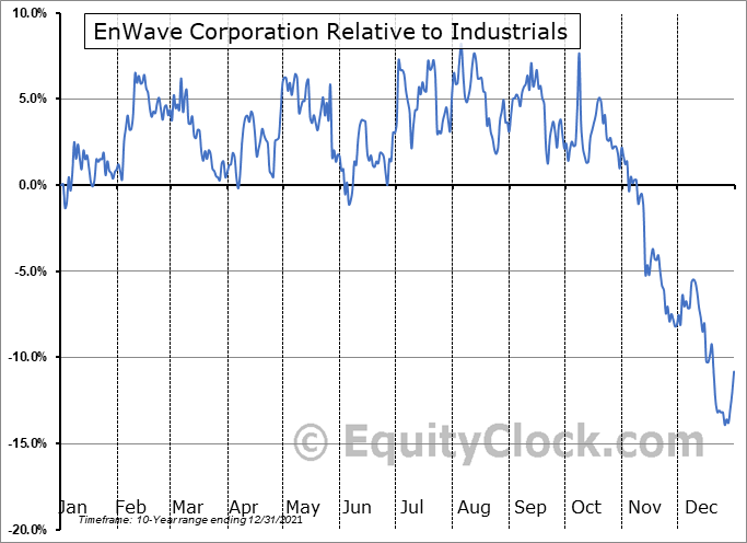 NWVCF Relative to the Sector