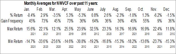 Monthly Seasonal EnWave Corporation (OTCMKT:NWVCF)