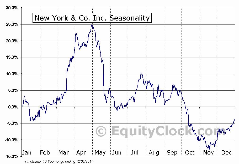 New York & Company, Inc. (NWY) Seasonal Chart