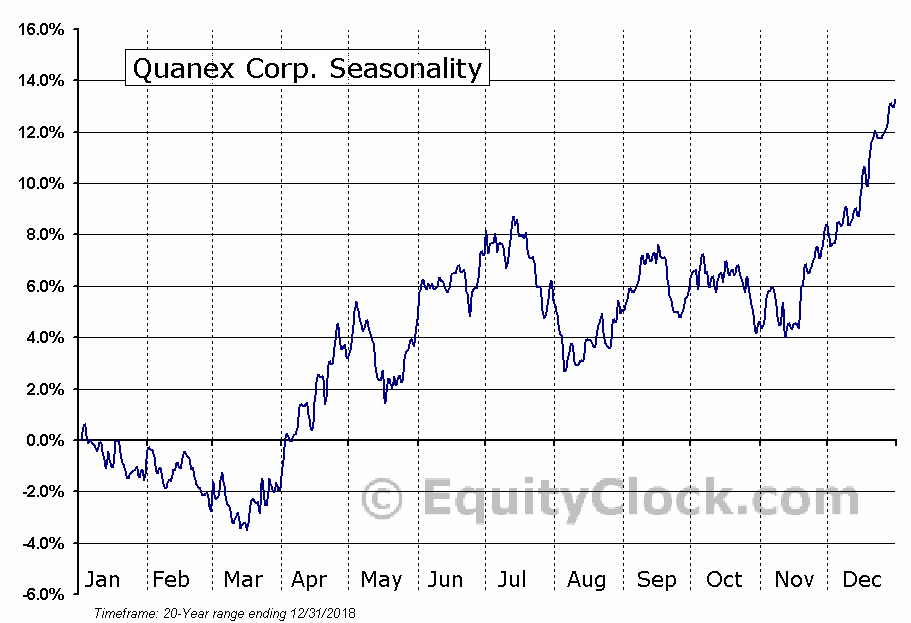 Quanex Building Products Corporation (NX) Seasonal Chart