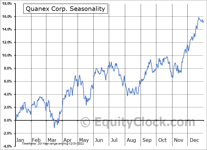 Quanex Building Products Corporation Seasonal Chart