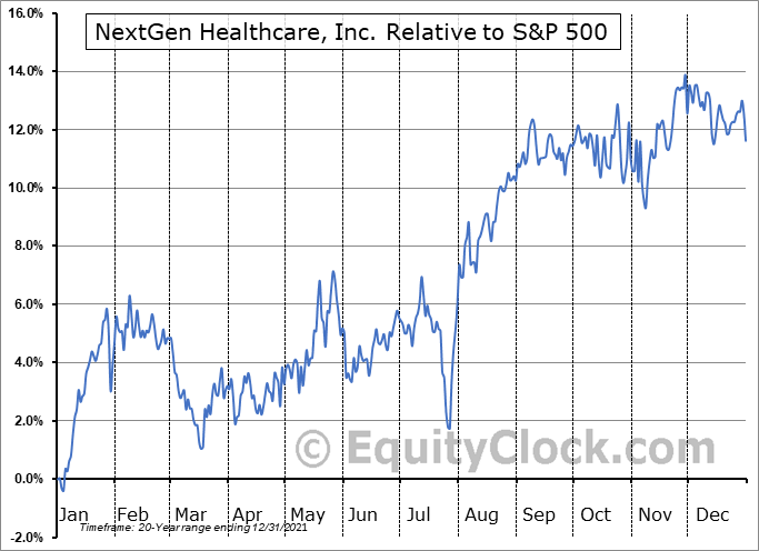 NXGN Relative to the S&P 500