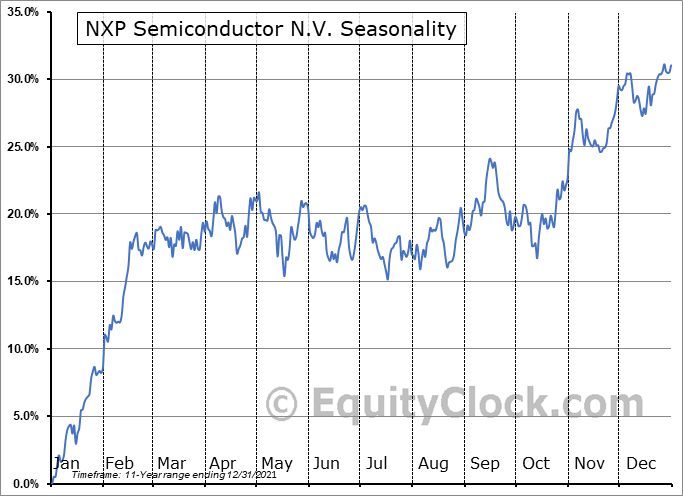 NXP Semiconductors N.V. Seasonal Chart