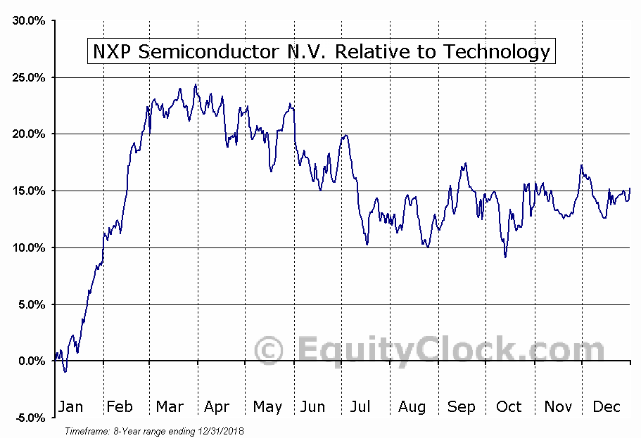 NXPI Relative to the Sector