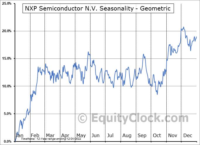 NXP Semiconductor N.V. (NASD:NXPI) Seasonality