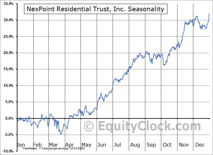 NexPoint Residential Trust, Inc. (NYSE:NXRT) Seasonality