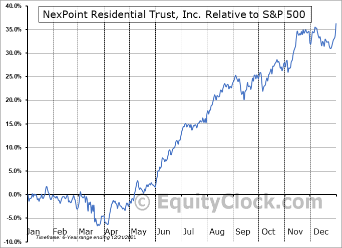 NXRT Relative to the S&P 500