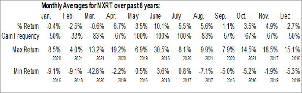Monthly Seasonal NexPoint Residential Trust, Inc. (NYSE:NXRT)