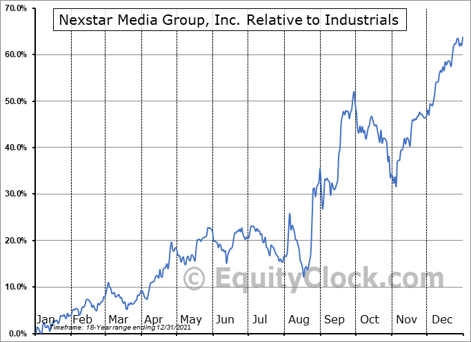 NXST Relative to the Sector