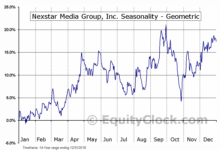 Nexstar Media Group, Inc. (NASD:NXST) Seasonality