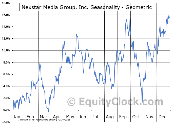 Nexstar Media Group, Inc. (NASD:NXST) Seasonality