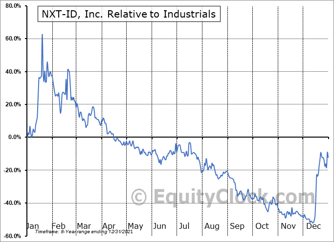 NXTD Relative to the Sector