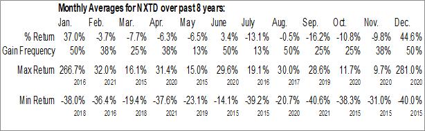 Monthly Seasonal NXT-ID, Inc. (NASD:NXTD)