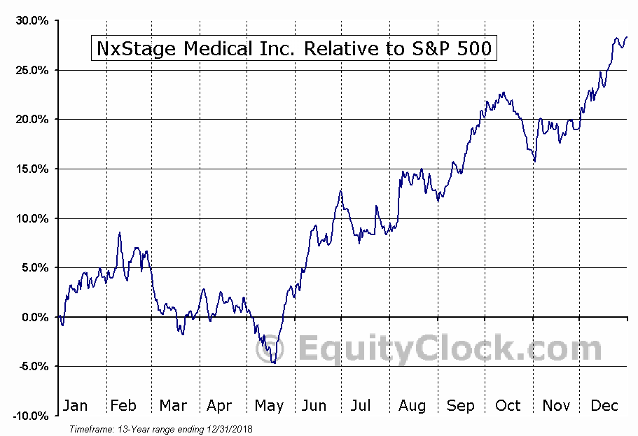 NXTM Relative to the S&P 500
