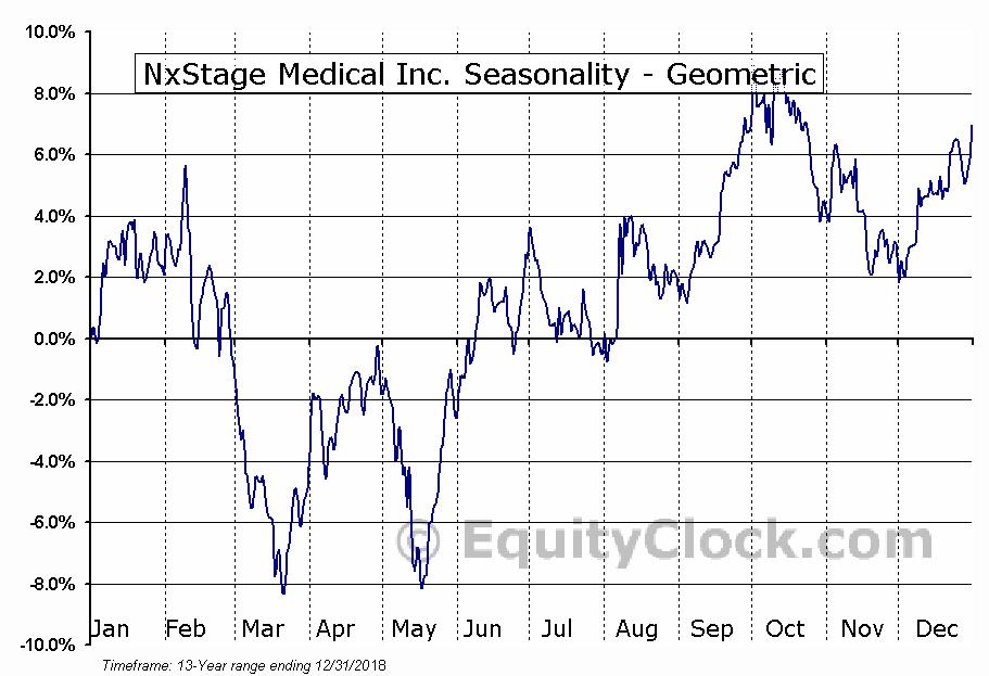 NxStage Medical Inc. (NASD:NXTM) Seasonality