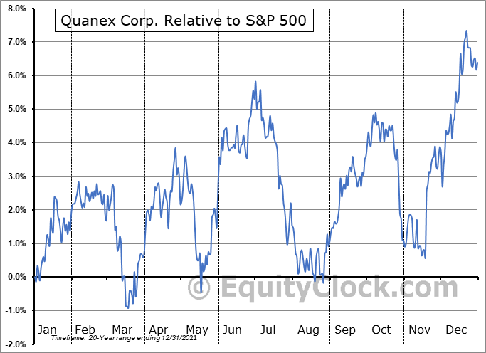 NX Relative to the S&P 500