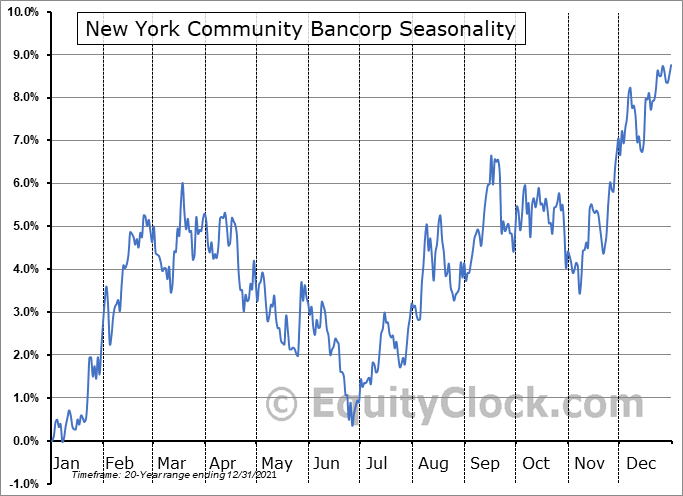 New York Community Bancorp (NYSE:NYCB) Seasonality