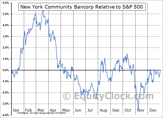 NYCB Relative to the S&P 500
