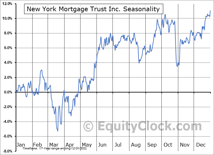 New York Mortgage Trust, Inc. Seasonal Chart