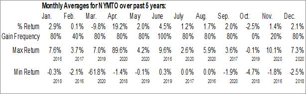 Monthly Seasonal New York Mortgage Trust, Inc. (NASD:NYMTO)