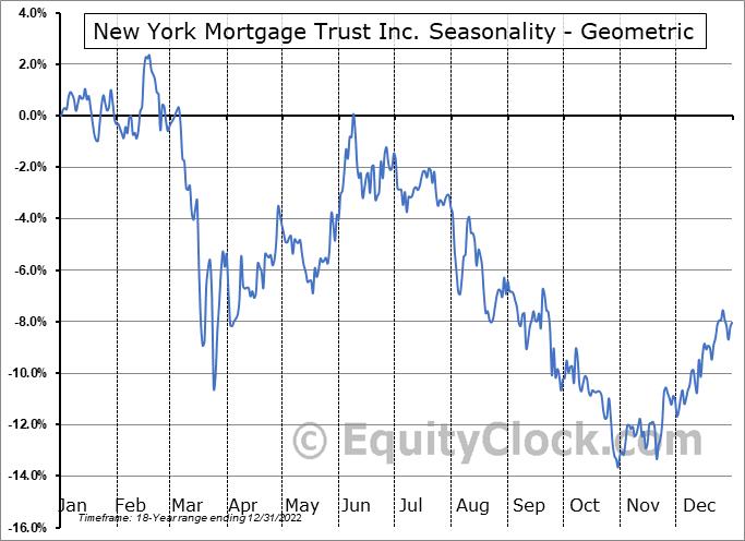 New York Mortgage Trust Inc. (NASD:NYMT) Seasonality