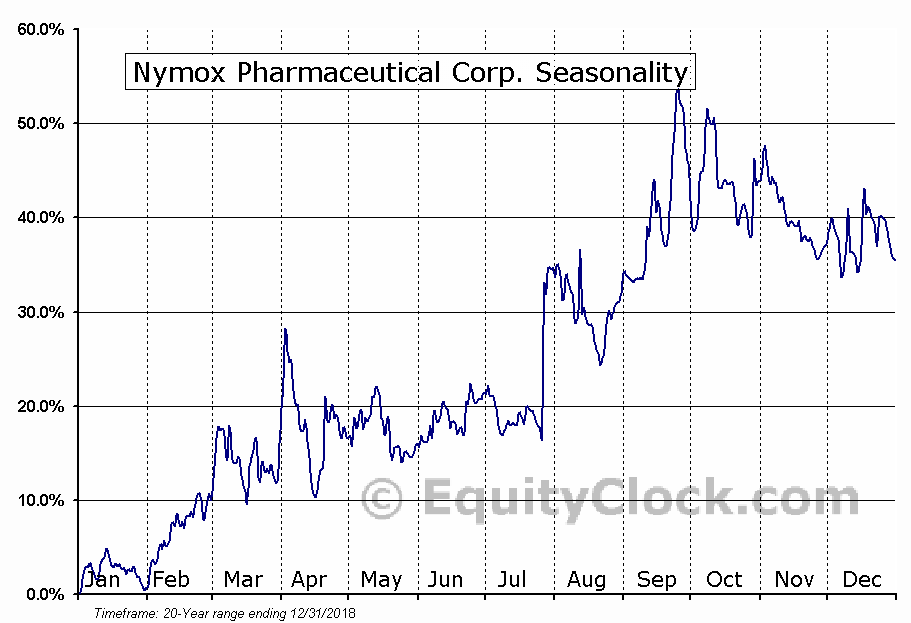 Nymox Pharmaceutical Corp. (NASD:NYMX) Seasonality
