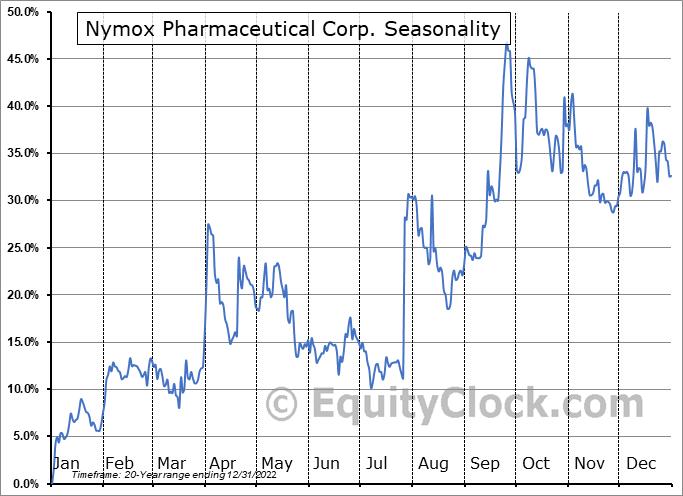 Nymox Pharmaceutical Corp. (NASD:NYMX) Seasonality